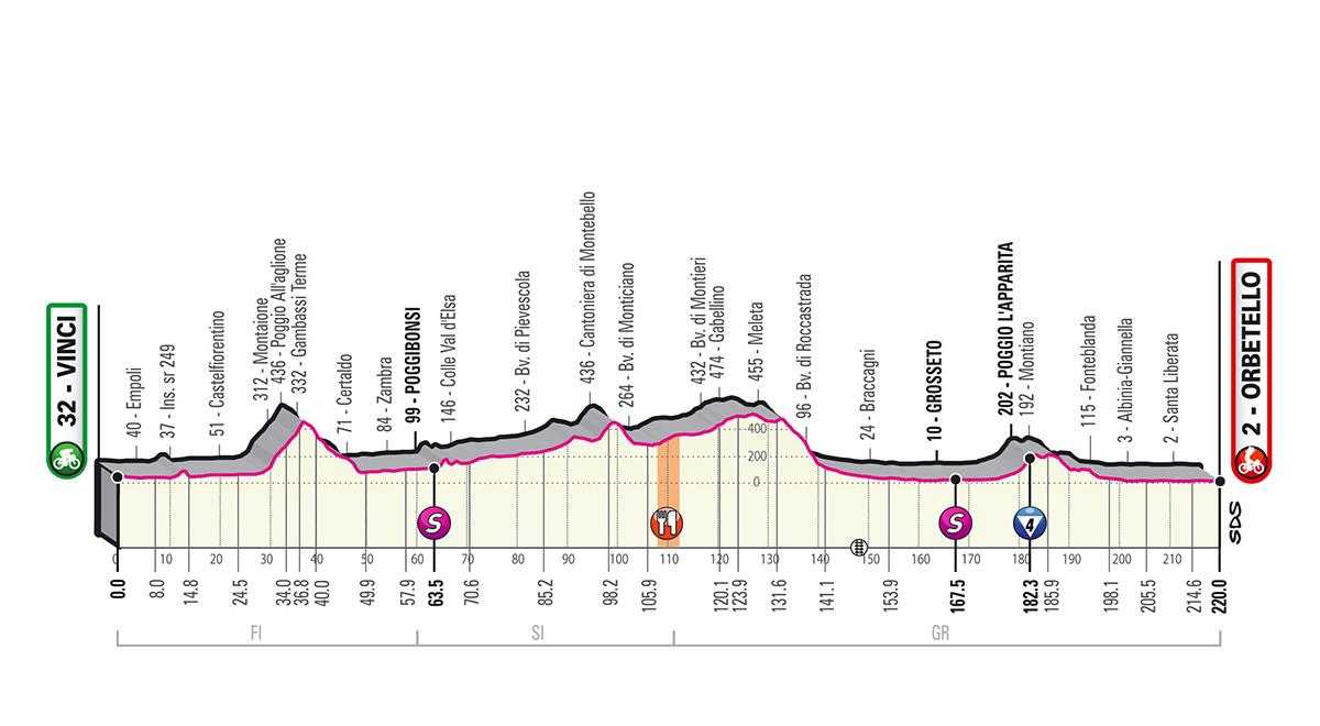 Tour d'Italie - LIVE VIDEO Ackermann pour le doublé ?