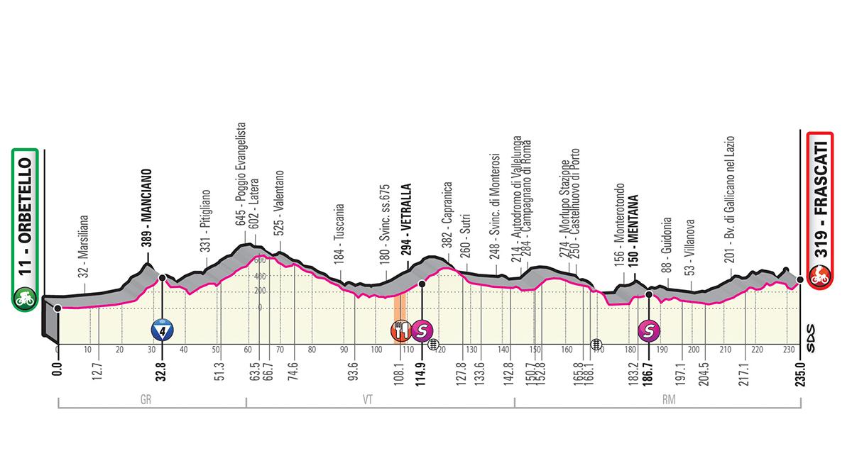 Tour d'Italie - LIVE VIDEO Une 4e étape pour les costauds