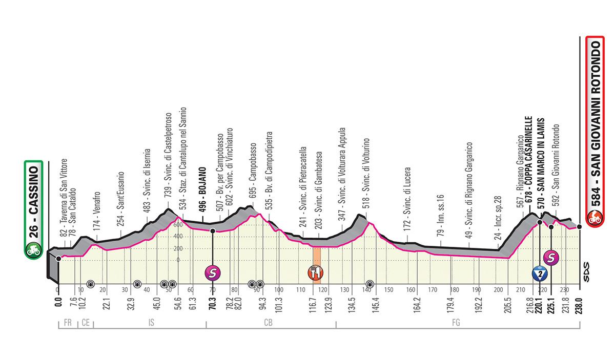 Tour d'Italie - LIVE VIDEO La 6e étape pour baroudeurs ?