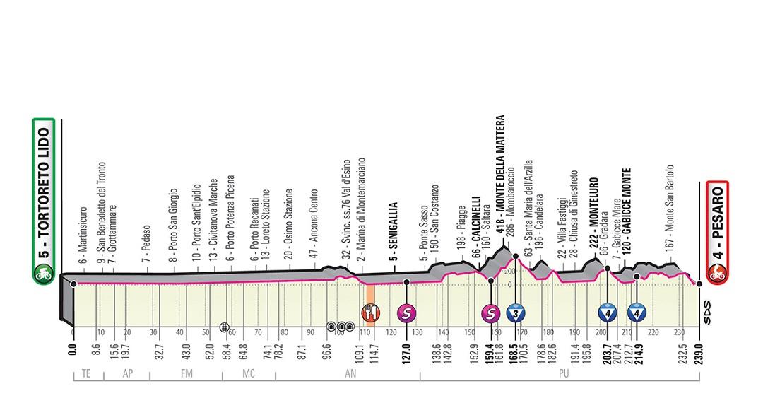Tour d'Italie - LIVE VIDEO Sprint en vue sur la 8e étape ?