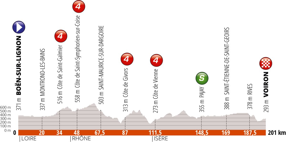 Critérium du Dauphiné - La 5e étape et une arrivée massive ?