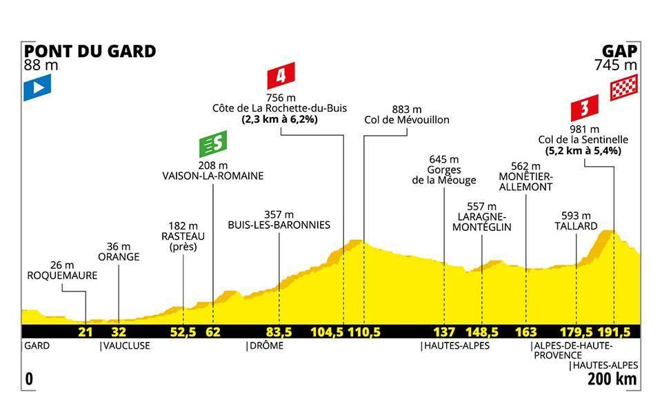 Tour de France  - La 17e étape pour les baroudeurs à Gap ?