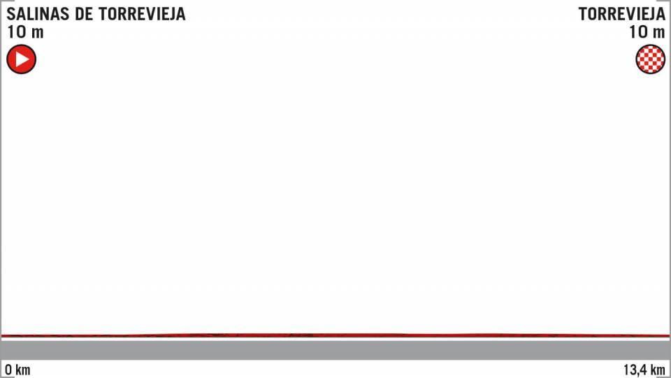 Tour d'Espagne - 1ère étape : à qui le premier maillot rouge ?