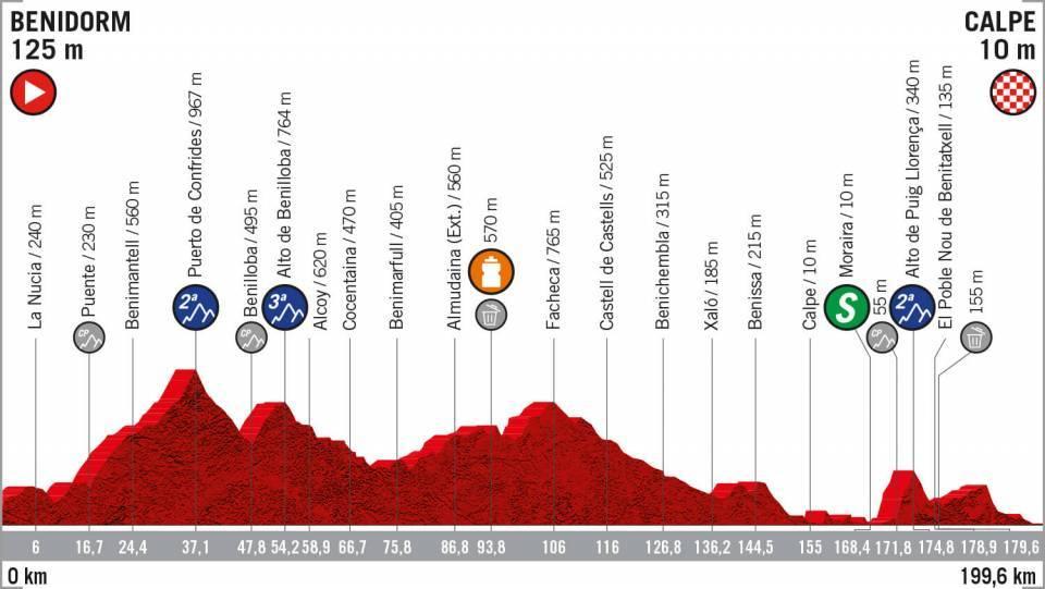 Tour d'Espagne - Une 2e étape accidentée vers Calpe