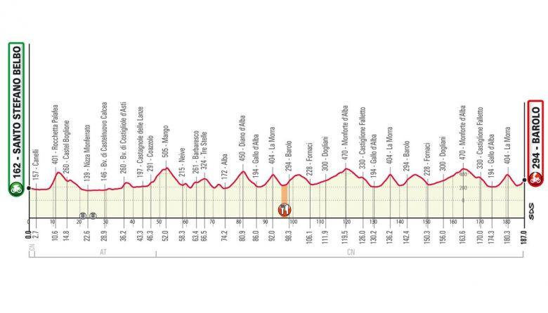 Tour du Piémont - Le parcours final du Tour du Piémont dévoilé