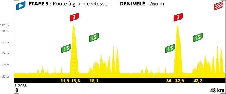 Tour de France virtuel - La startlist de la 3e étape du Tour virtuel