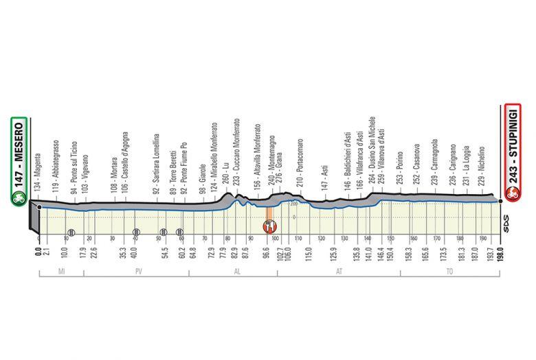 Milan-Turin - Le parcours définitif de Milan-Turin a été révélé
