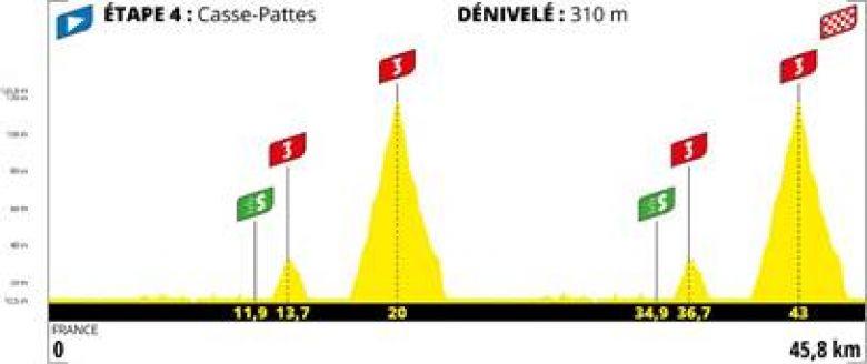 Tour de France virtuel - Tout savoir sur le Tour de France virtuel