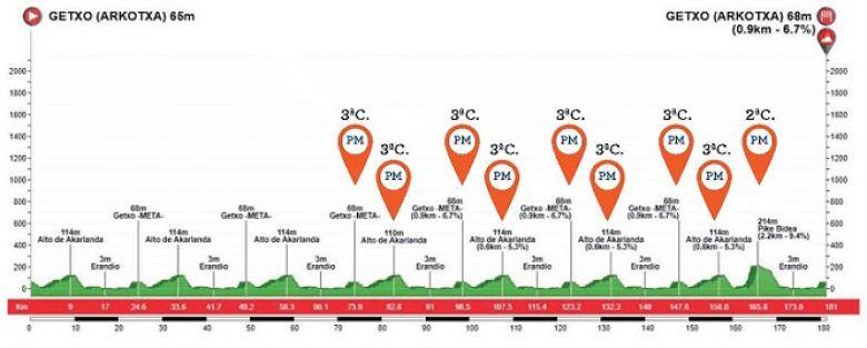 Circuit de Getxo - Landa, Pedersen, Gaviria... la startlist officielle