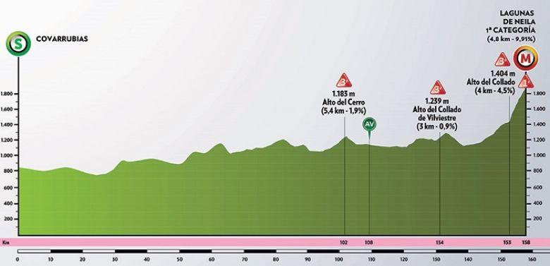 Tour de Burgos - La 5e étape, l'explication finale à Lagunas de Neila