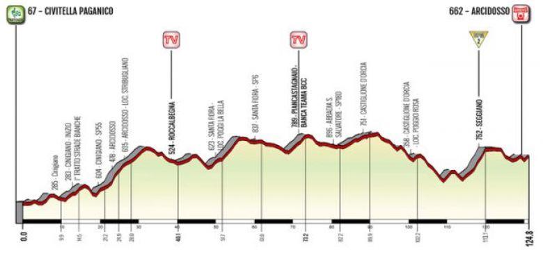 Giro Rosa - Un air de Strade Bianche sur une étape du Giro Rosa