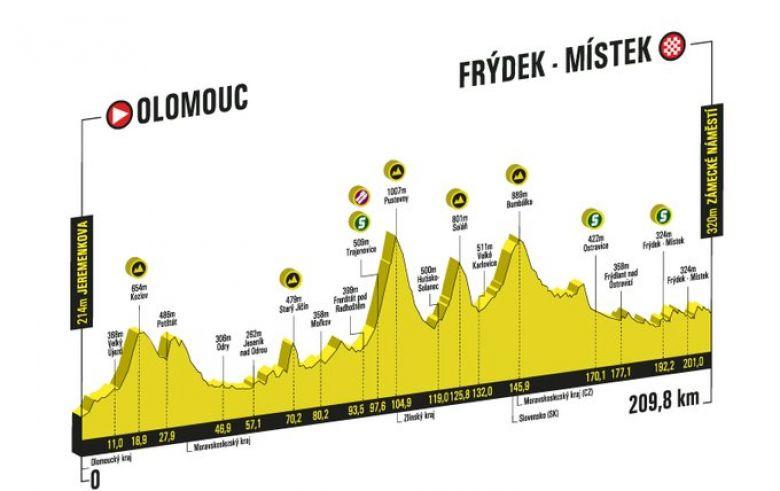 Czech Tour - La 3e étape, les sprinteurs pourront-ils résister ?