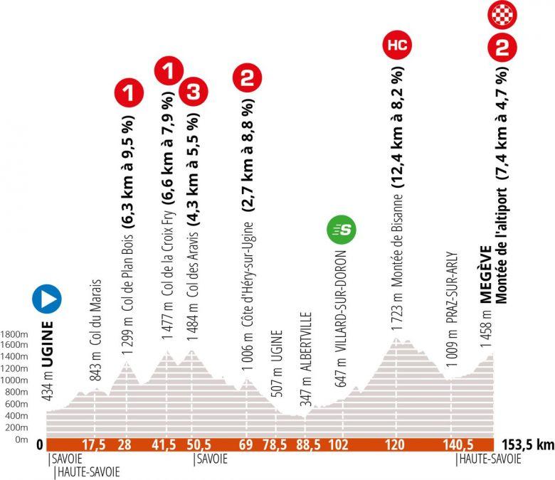 Critérium du Dauphiné - LIVE VIDEO : la 4e étape du Dauphiné