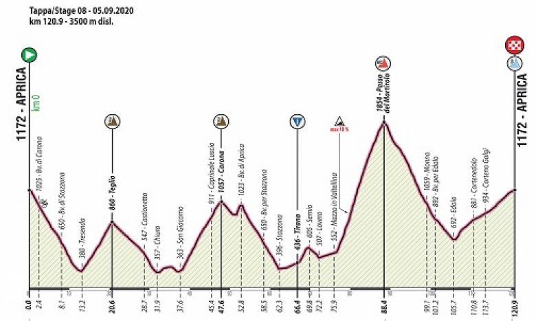 Tour d'Italie U23 - La 8e étape, le terrible Mortirolo pour conclure