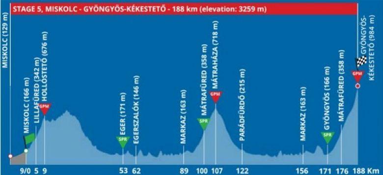 Tour de Hongrie - La dernière étape, les leaders vont s'expliquer
