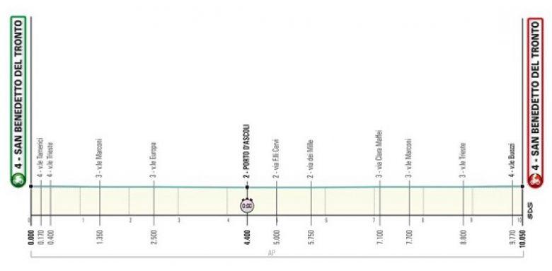 Tirreno-Adriatico - 8e étape, le traditionnel contre-la-montre final