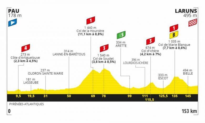 Tour de France - LIVE VIDÉO : 9e étape à Laruns... on en saura plus ?