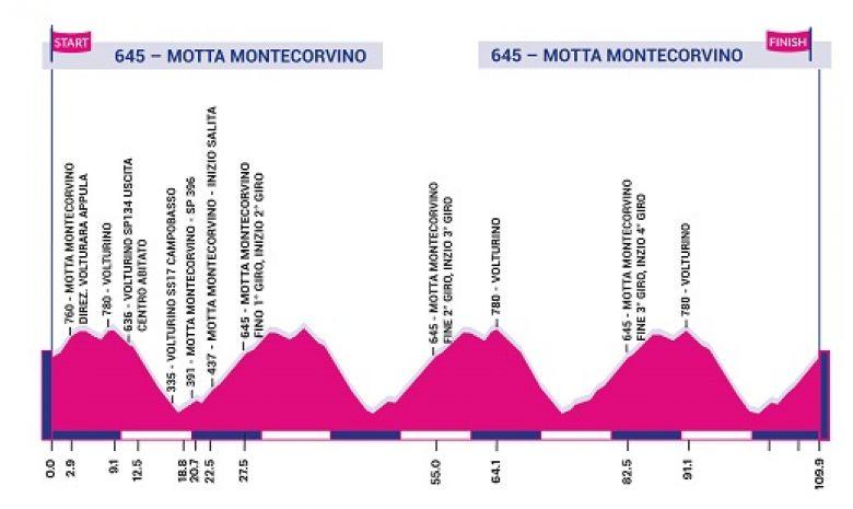Giro Rosa - 9e et dernière étape, journée toboggan dans les Pouilles