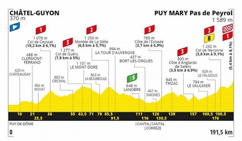Tour de France - LIVE VIDÉO : 13e étape et l'arrivée au Puy Mary !