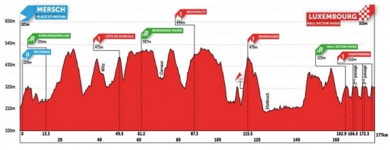 Tour de Luxembourg - 5e et dernière étape, Diego Ulissi attaqué ?