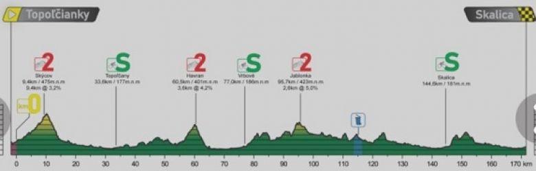 Tour de Slovaquie - La 4e étape, un sprint massif pour conclure ?