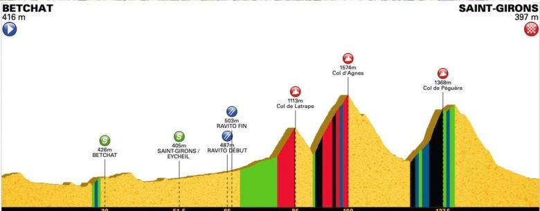 Ronde de l'Isard - La 4e étape, trois cols pyrénéens au programme