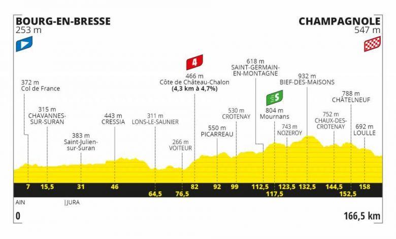 Tour de France - LIVE VIDEO La 19e étape pour les baroudeurs ?