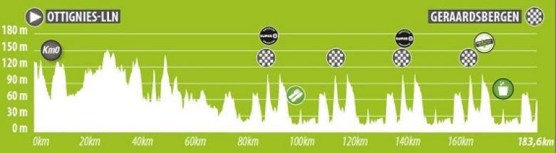 BinckBank Tour - La 5e étape, un mini Tour des Flandres pour conclure