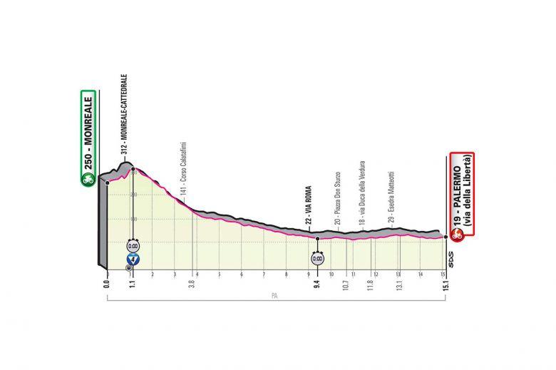 Tour d'Italie - 1ère étape : un premier rendez-vous pour les rouleurs