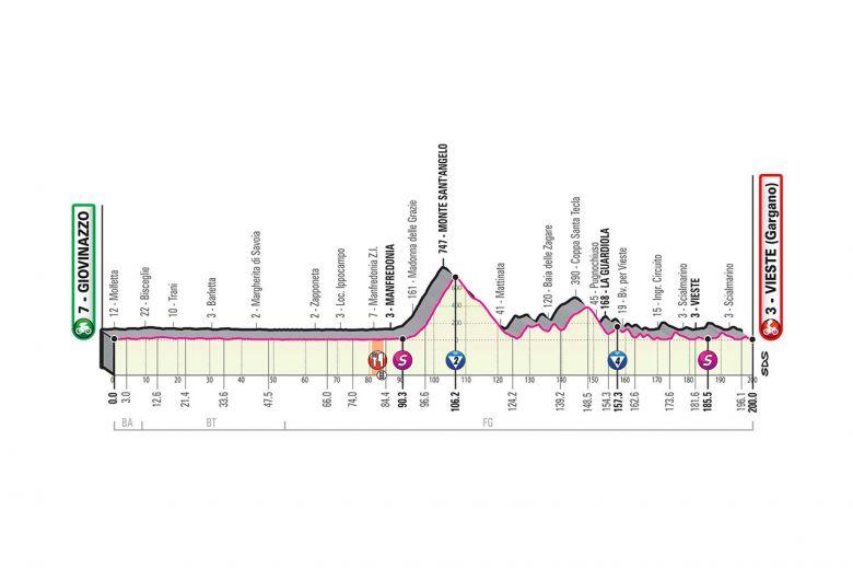 Tour d'Italie - LIVE VIDEO : une 8e étape trop dure pour Démare ?
