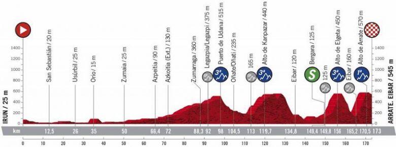 Tour d'Espagne - La 1ère étape et son final explosif au Pays basque !