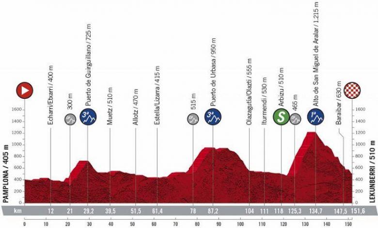 Tour d'Espagne - La 2e étape, nouvelle explication entre les leaders ?