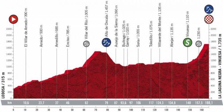 Tour d'Espagne - 3e étape, l'arrivée au sommet de La Laguna Negra