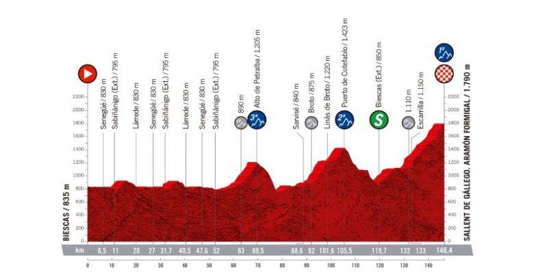 Tour d'Espagne - Pas de Tourmalet sur la 6e étape de La Vuelta !