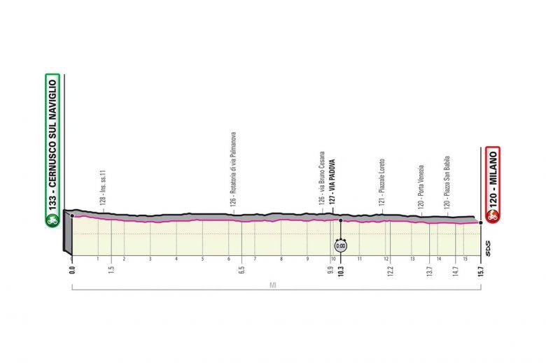 Tour d'Italie - LIVE VIDÉO : Le Giro pour Hindley ou Geoghegan Hart ?