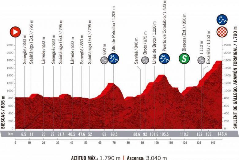 Tour d'Espagne - La 6e étape et l'arrivée au sommet d'Aramon Formigal