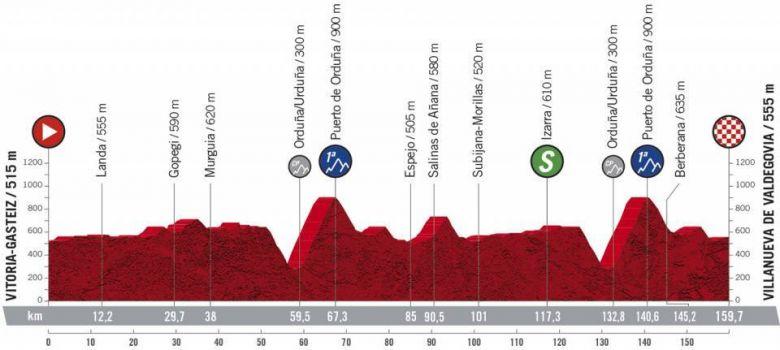 Tour d'Espagne - La 7e étape, nouvelle explication entre grimpeurs ?