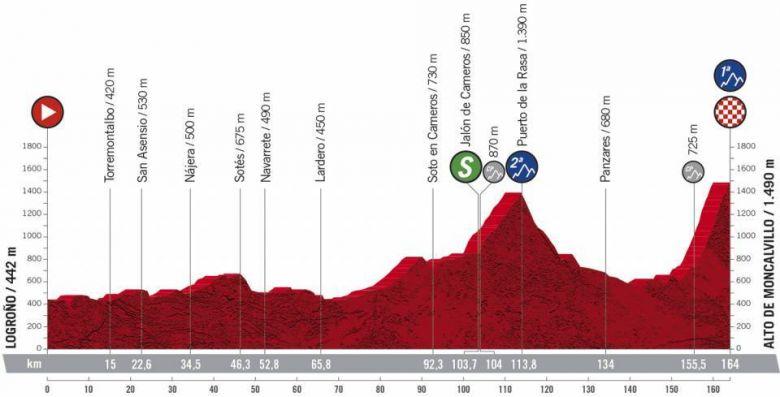 Tour d'Espagne - Une 8e étape importante pour les leaders du général
