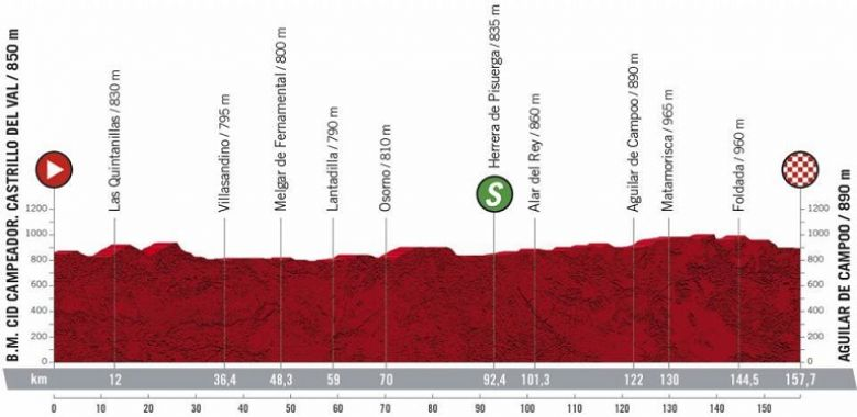 Tour d'Espagne - La 9e étape et une opportunité pour les sprinteurs ?