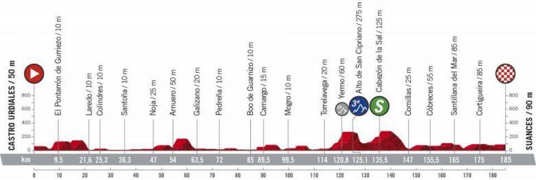 Tour d'Espagne - Une 10e étape pour les sprinteurs ou les puncheurs ?