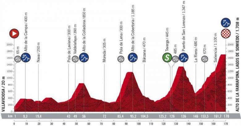 Tour d'Espagne - La 11e étape et un duel au sommet avec 5 Cols