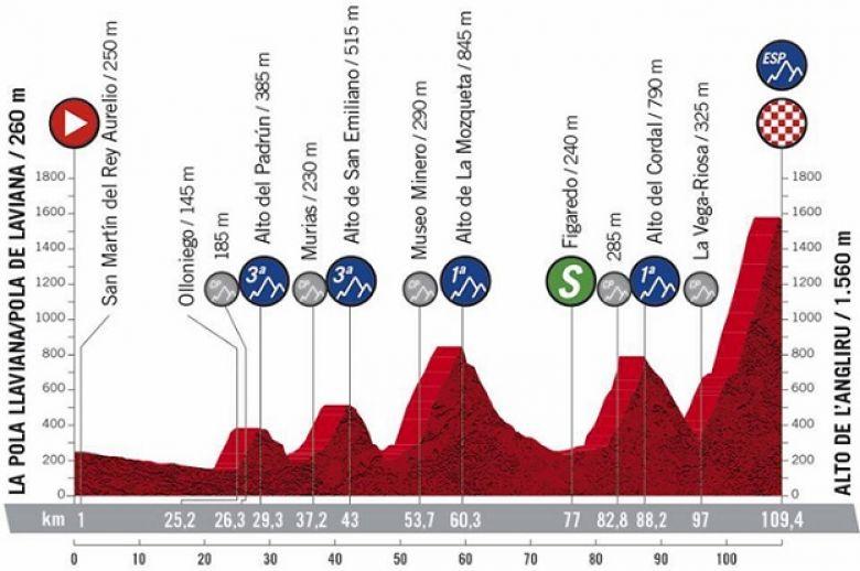 Tour d'Espagne - La 12e étape avec le mythique sommet : l'Angliru !