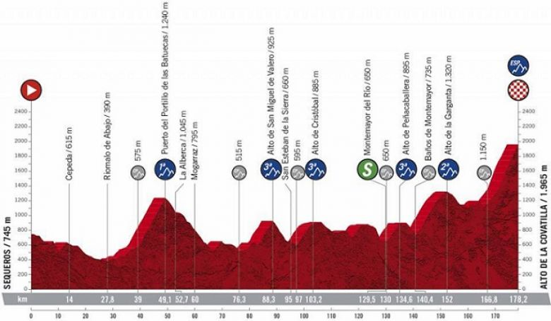 Tour d'Espagne - La 17e étape et son arrivée décisive à la Covatilla
