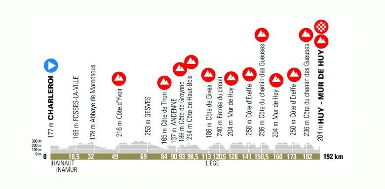 Flèche Wallonne - 25 équipes alignées sur La Flèche Wallonne 2021