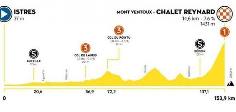 Tour de la Provence - La 3e étape, le Mont Ventoux en juge de paix !