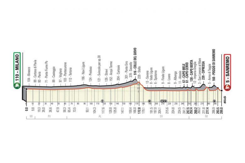 Milan-San Remo - Le tracé de Milan-San Remo dévoilé, pas de Turchino